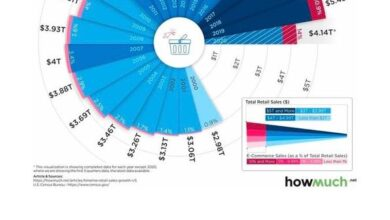 Photo of Visualizing the retail sales and e-commerce share of US retail industry in the past 20 years