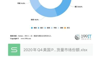 Photo of Q4 market share of us PC manufacturers' shipment in 2020