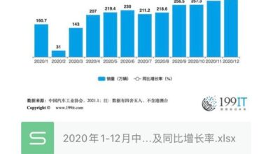 Photo of China's automobile sales volume and year on year growth rate from January to December 2020