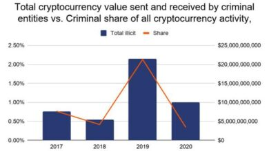 Photo of In 2020, the proportion of criminal activities in cryptocurrency transactions will drop sharply From Chainalysis