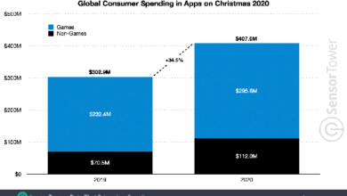 Photo of More than $400 million in global application spending in 2020 From Sensor Tower