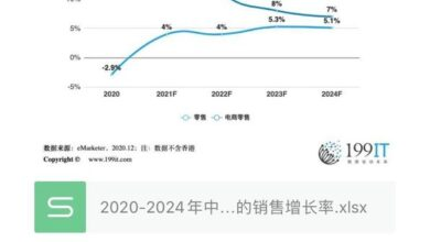 Photo of Sales growth rate of China's retail and e-commerce retail in 2020-2024