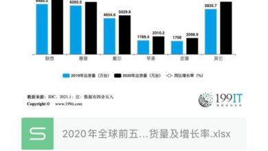 Photo of Global top five traditional PC manufacturers' shipment volume and growth rate in 2020