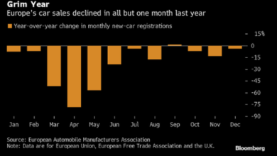 Photo of European auto sales record biggest drop in 2020 From European Association of automobile manufacturers