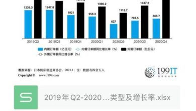 Photo of Order types and growth rate of Japanese machine tool enterprises from Q2 in 2019 to Q4 in 2020