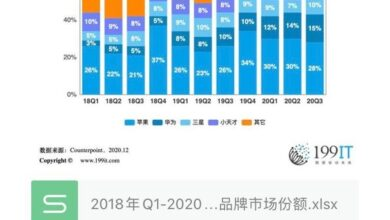 Photo of Market share of major global smart watch brands from Q1 2018 to Q3 2020