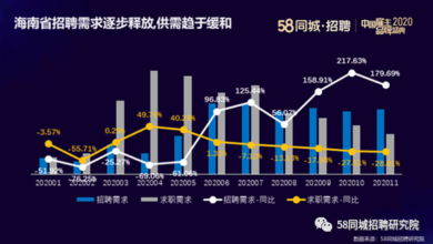 Photo of Big data of recruitment and job hunting in Hainan Province from January to November 2020 From 58 in the same city