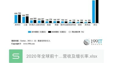 Photo of Top 10 semiconductor manufacturers' revenue and growth rate in 2020