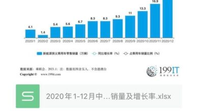 Photo of Retail sales and growth rate of new energy passenger vehicles in China from January to December 2020
