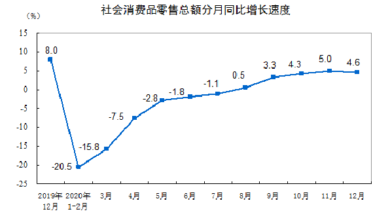 Photo of In December 2020, the total retail sales of social consumer goods will increase by 4.6% From National Bureau of Statistics