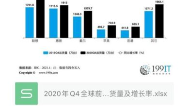 Photo of Shipment volume and growth rate of top five traditional PC manufacturers in Q4 in 2020