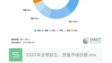 Photo of Top five traditional PC manufacturers' market share in 2020