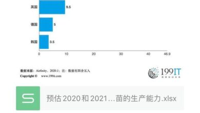 Photo of Estimated production capacity of covid-19 vaccine in some countries of the world in 2020 and 2021