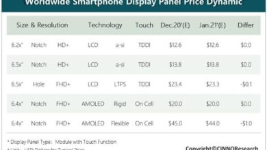 Photo of Mobile phone panel Market in January 2021: LTPS panel price continues to fall From CINNO Research