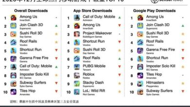 Photo of Top 10 downloads of global popular mobile games in December 2020 From Sensor Tower
