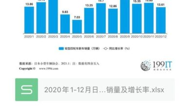 Photo of Sales volume and growth rate of new light four wheeled vehicles in Japan from January to December 2020