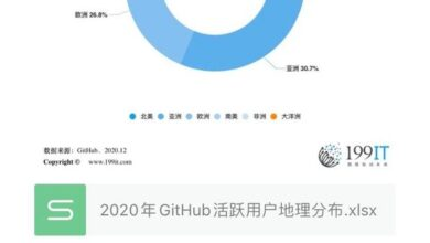 Photo of Geographic distribution of GitHub active users in 2020