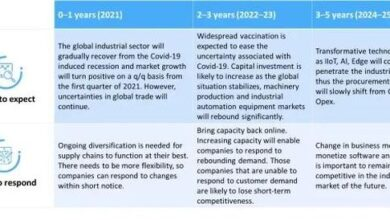 Photo of Manufacturing technology: a trend worthy of attention in 2021