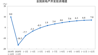 Photo of Investment and sales of real estate development in China from January to December 2020 From National Bureau of Statistics