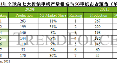 Photo of Huawei is expected to fall to the seventh place in the global smartphone rankings in 2021 From TrendForce