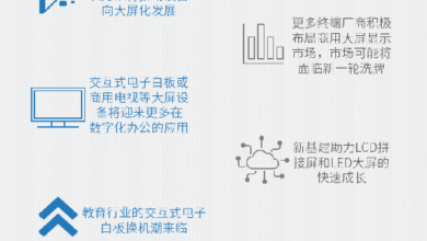Photo of Top 10 forecasts of China's commercial large screen Market in 2021 From IDC