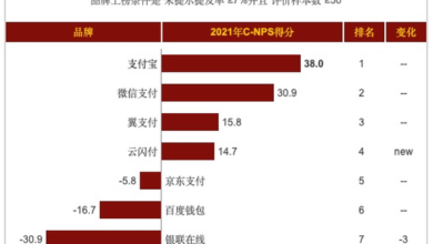 Photo of 2021 third party payment platform recommendation list Alipay ranked first in seven consecutive years From C-NPS