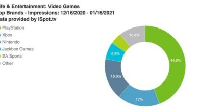 Photo of From mid December 2020 to mid January 2021, the number of PS 5 TV ads will reach 435.7 million, accounting for 44% of the game industry From iSpot.tv