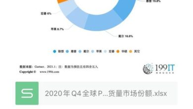 Photo of Q4 market share of global PC manufacturers' shipment in 2020