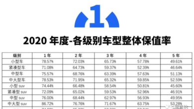 Photo of White paper on China's automobile value preservation rate in 2020 From China Automobile Circulation Association