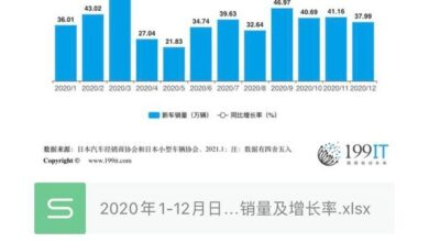 Photo of Sales volume and growth rate of new cars in Japan from January to December 2020