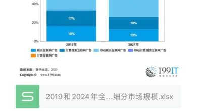 Photo of Global Internet advertising segment size in 2019 and 2024