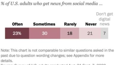 Photo of Surveys show that more than half of Americans use social media to get news From Pew
