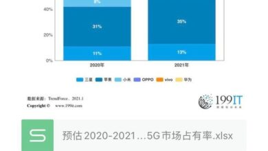 Photo of It is estimated that the market share of 5g of the world's top six smart phone brands in 2020-2021