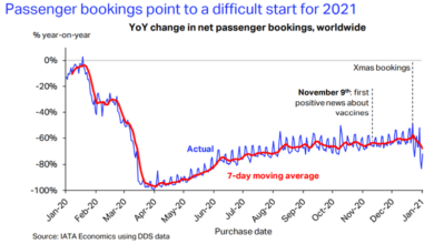 Photo of US airline bookings fall again in early 2021 From IATA