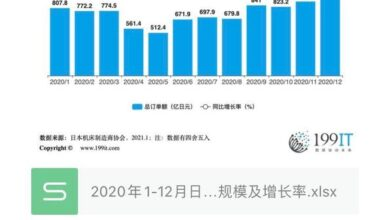 Photo of Order scale and growth rate of Japanese machine tool enterprises from January to December 2020