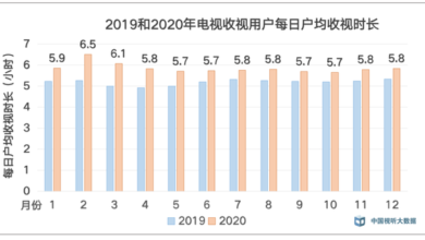 Photo of Comprehensive analysis of China's TV ratings in 2020 From China audio visual big data