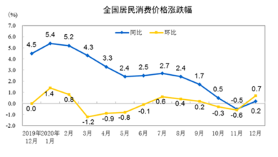 Photo of Consumer prices in December 2020 will rise by 0.2% year on year From National Bureau of Statistics