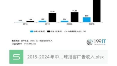 Photo of China and global podcast advertising revenue, 2015-2024