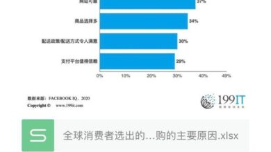 Photo of The main reasons why online shopping websites selected by global consumers attract them to buy again