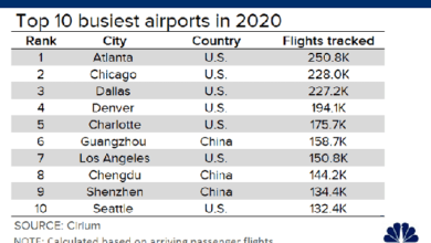 Photo of In 2020, the global air passenger volume will drop by 67% to the level of 21 years ago From Cirium