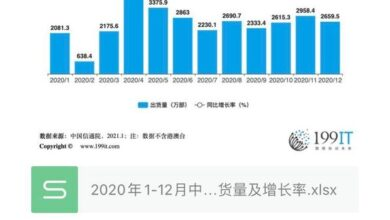 Photo of Total shipment and growth rate of China's mobile phone market from January to December 2020