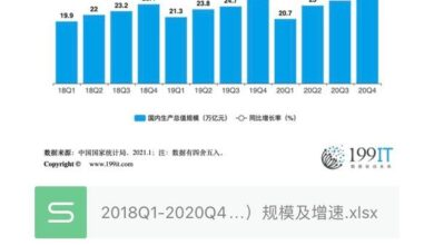 Photo of China's GDP from 2018q1 to 2020q4