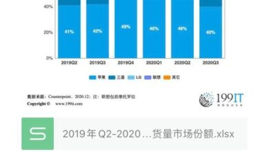 Photo of Q2 2019-q3 2020 US smartphone brand shipment market share