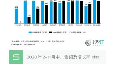 Photo of China's lottery sales and growth rate from February to November 2020