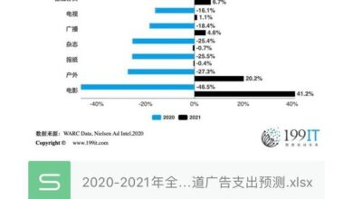Photo of Forecast of global advertising expenditure of different media channels from 2020 to 2021