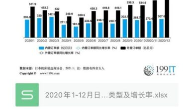 Photo of Order types and growth rate of Japanese machine tool enterprises from January to December 2020