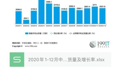 Photo of China's smartphone shipment and growth rate from January to December 2020
