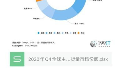 Photo of Q4 market share of global PC manufacturers in 2020