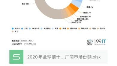 Photo of Market share of top 10 semiconductor manufacturers in 2020