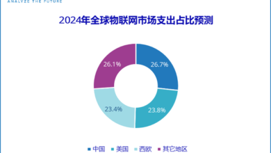 Photo of It is estimated that China's IOT market expenditure will reach US $300 billion in 2024, with a compound annual growth rate of 13.0% From IDC